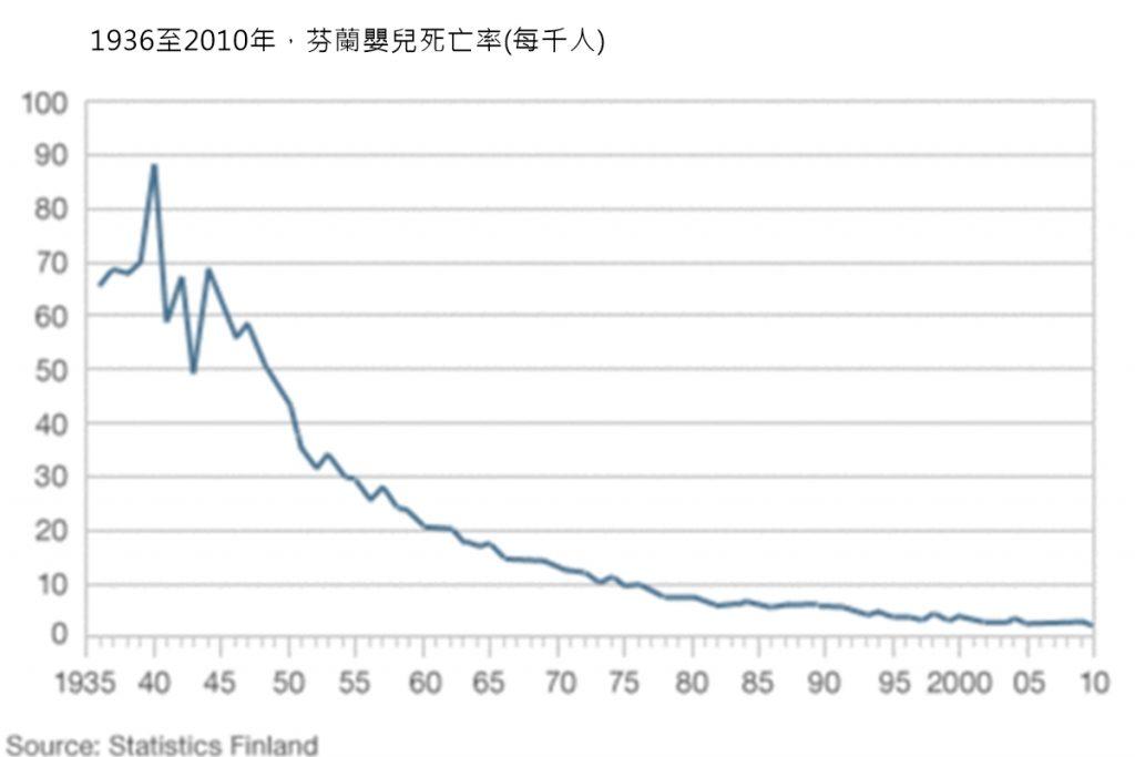 芬蘭嬰兒死亡率圖表