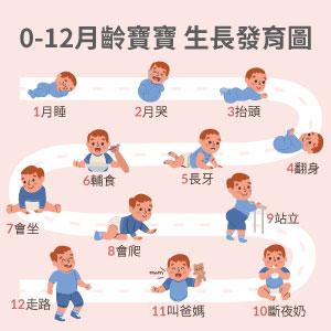 0-12月齡寶寶生長發育圖