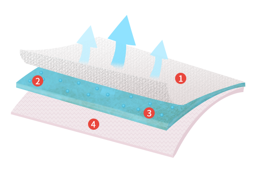 3倍瞬吸鎖水 防溢乳墊(60片/入)